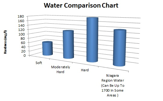 Ontario Water Hardness Comparison
